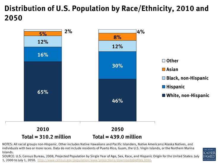 distribution-of-u-s-population-by-raceethnicity-2010-and-2050-disparities