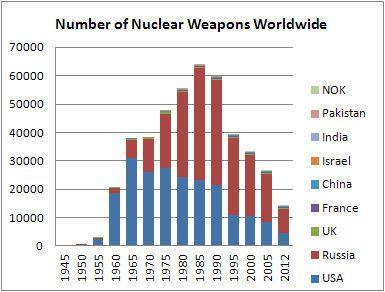 nuclear-stockpiles1