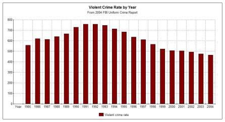 violent_rate