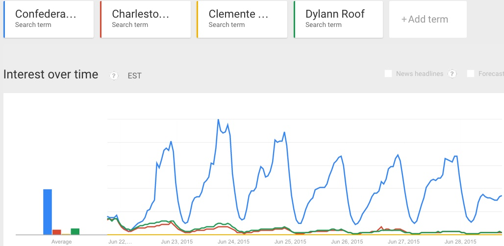 Trends Chart