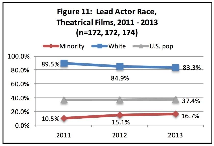 www_bunchecenter_ucla_edu_wp-content_uploads_2015_02_2015-Hollywood-Diversity-Report-2-25-15_pdf