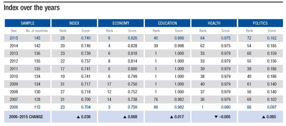 Global_Gender_Gap_Report_2015 index
