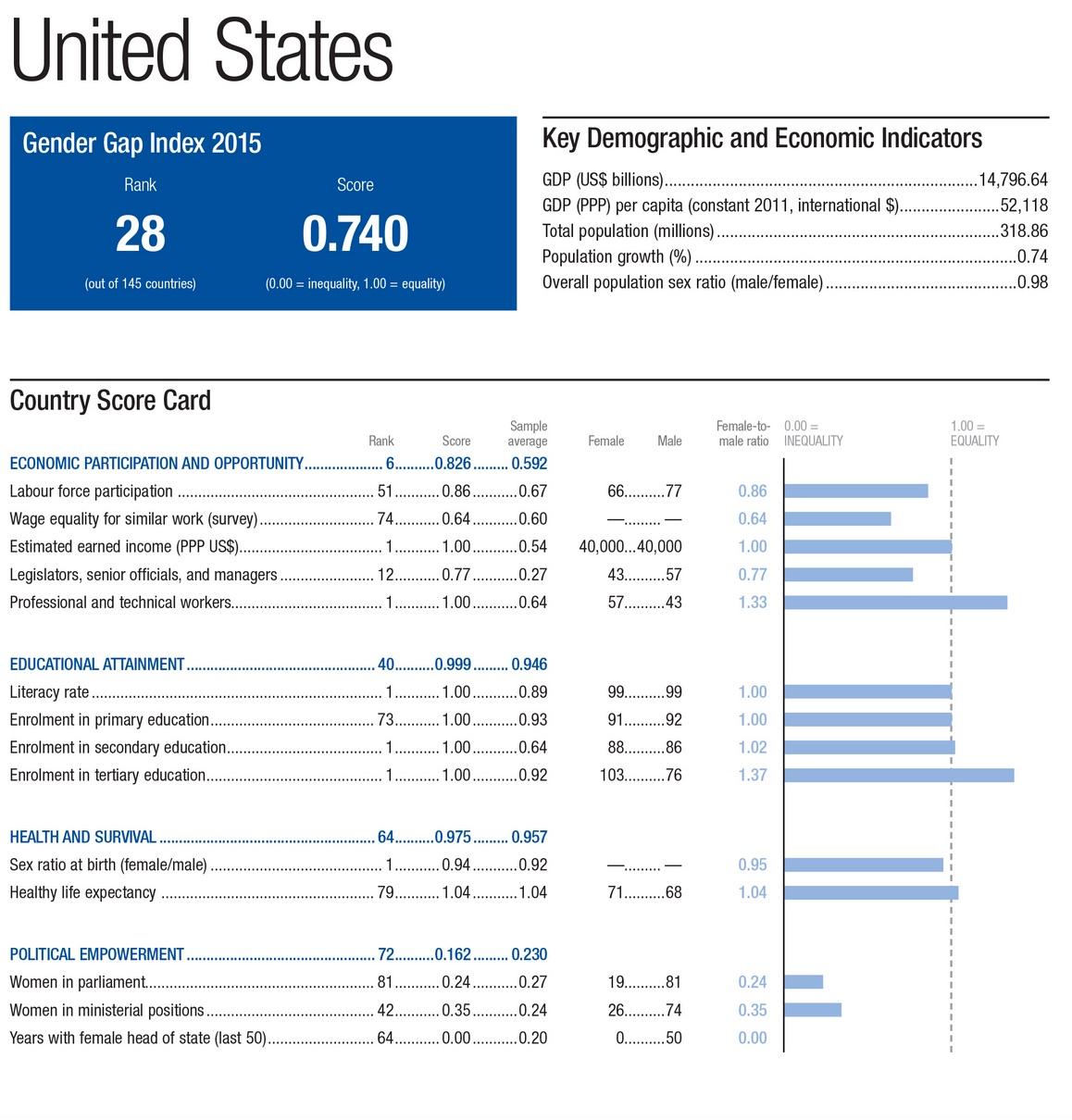 Global_Gender_Gap_Report_2015_-_Reports_-_World_Economic_Forum