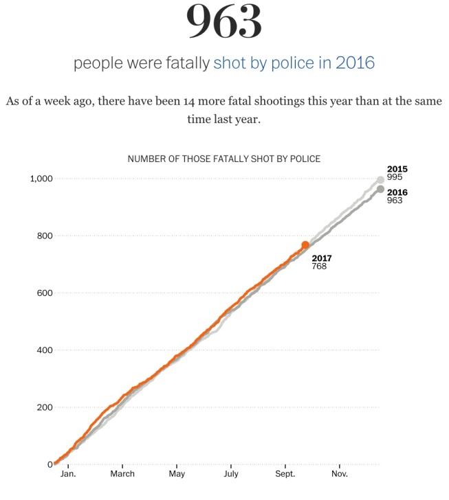 Police_shootings_2017_database_-_Washington_Post