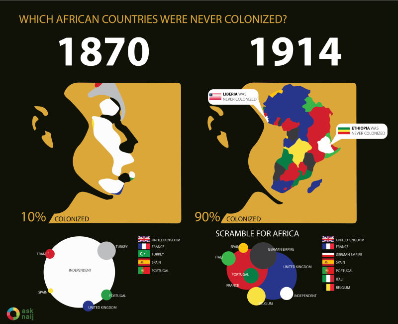 23463-69f264-which-african-countries-were-nerer-colonized