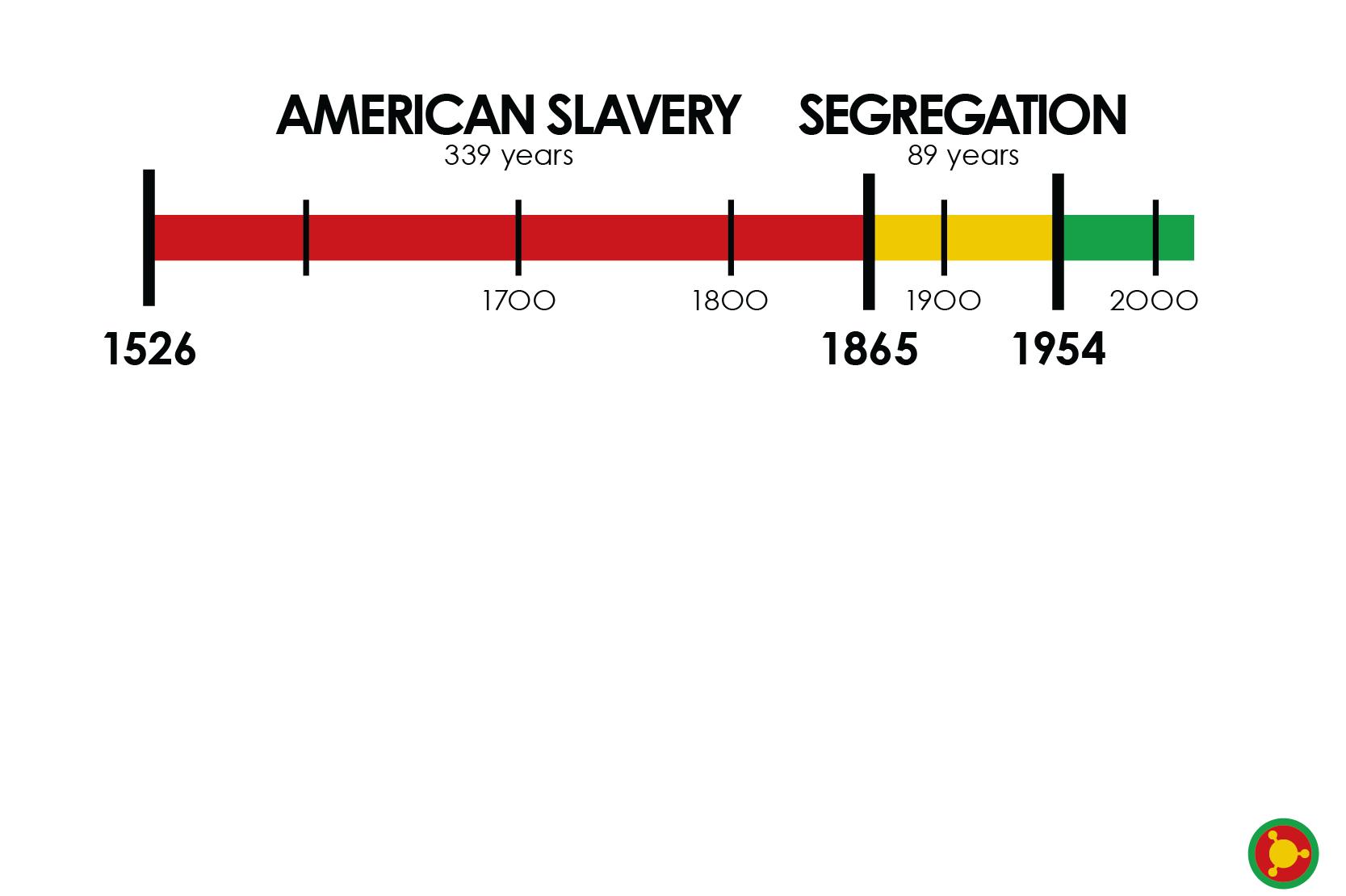 Slavery-Was-So-Long-Ago-by-Zerflin-4_Line-White