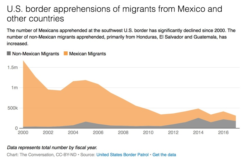 Today's_US-Mexico__border_crisis__in_6_charts.jpg