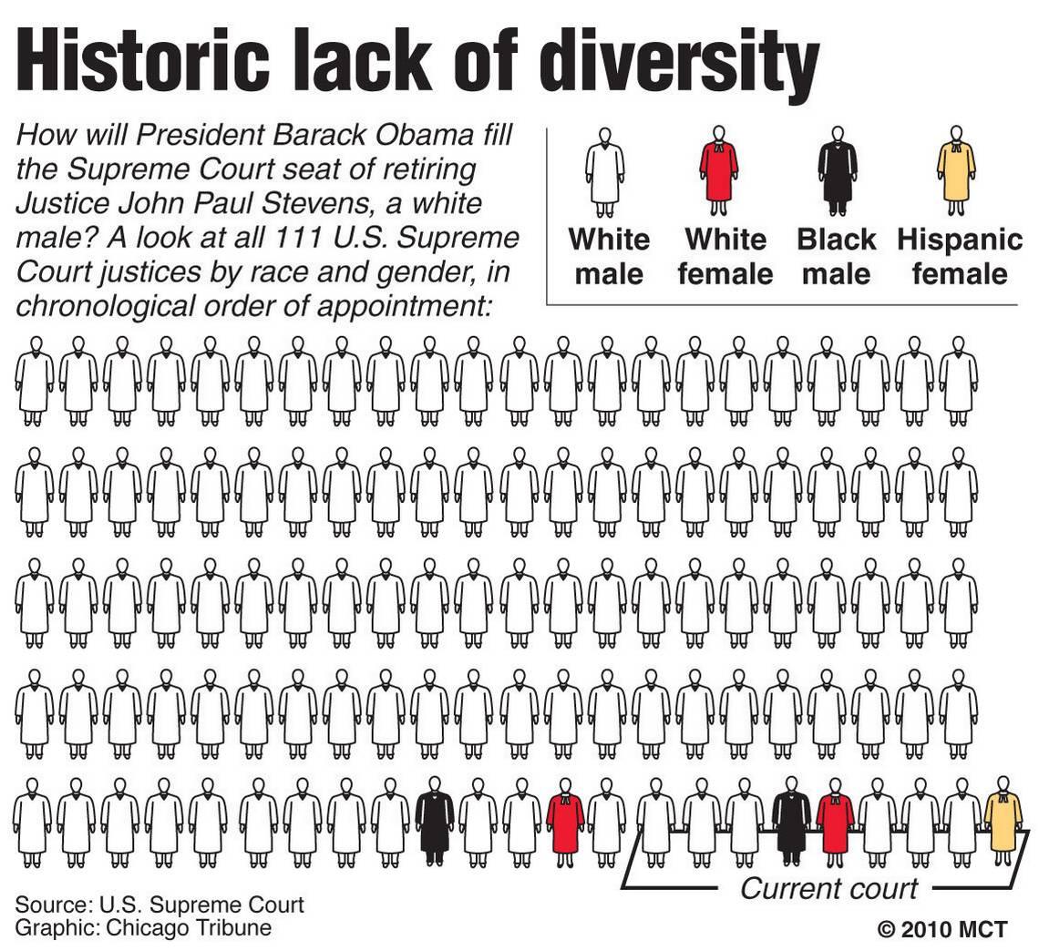 20100409_Diversity_SCOTUS.source.prod_affiliate.91.jpg