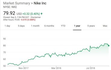nike_stock_-_Google_Search