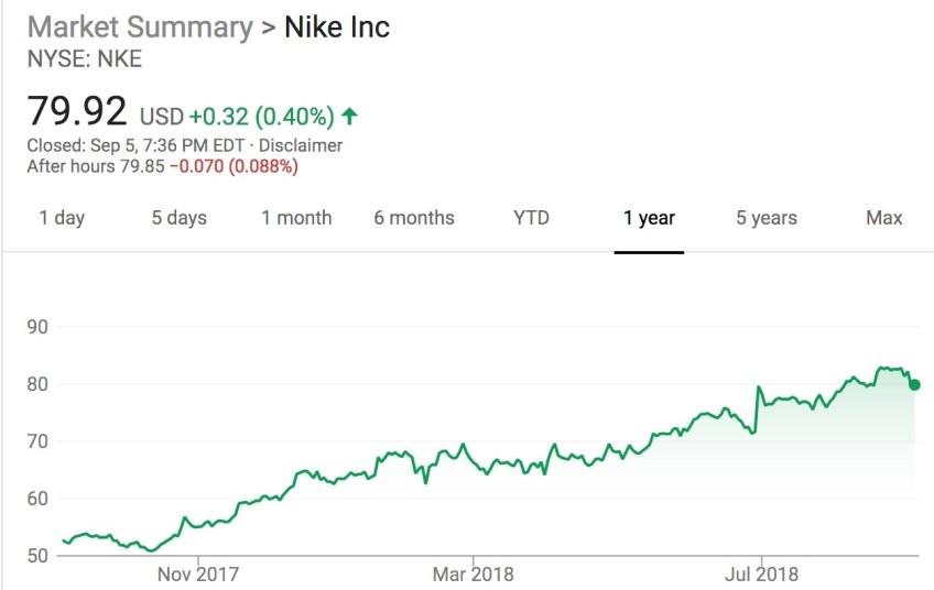nike_stock_-_Google_Search